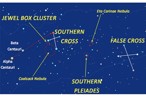 The Southern Cross is surrounded by arresting night sky sights.