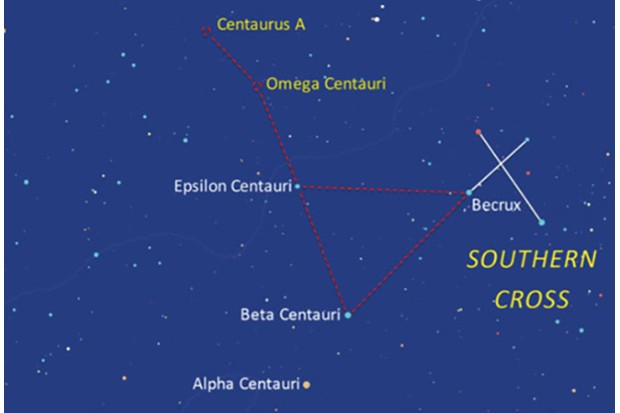The Omega Centauri can be found near the Southern Cross.