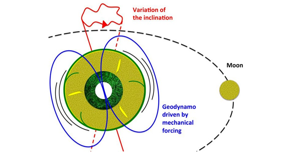 A diagram accompanying the study, showing how the Earth-Moon-Sun system causes strong currents in the outer core, which could be generating Earth's magnetic field. Credit: Julien Monteux and Denis Andrault