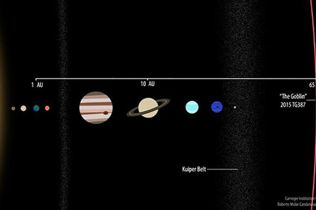 An illustration showing the orbit of newly-discovered dwarf planet 2015 TG387 with the planets of the Solar System. Image Credit: Roberto Molar Candanosa and Scott Sheppard, courtesy of Carnegie Institution for Science.