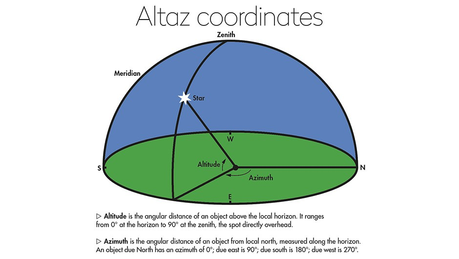 A diagram showing the difference between altitude and azimuth