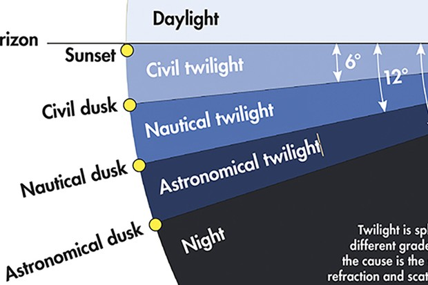 Twilight is split into different grades, but the cause is the same: refraction and scattering