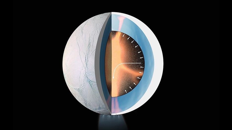 A digram showing the inner workings of Enceladus, and how its hydrothermal activity may be generated. Copyright Surface: NASA/JPL-Caltech/Space Science Institute; interior: LPG-CNRS/U. Nantes/U. Angers. Graphic composition: ESA