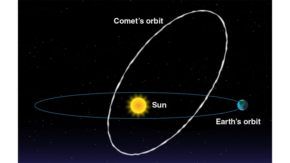 A NASA diagram showing the orbit of a comet around the Sun. As Earth passes through comet debris, we see meteors in our night sky. Credit: NASA