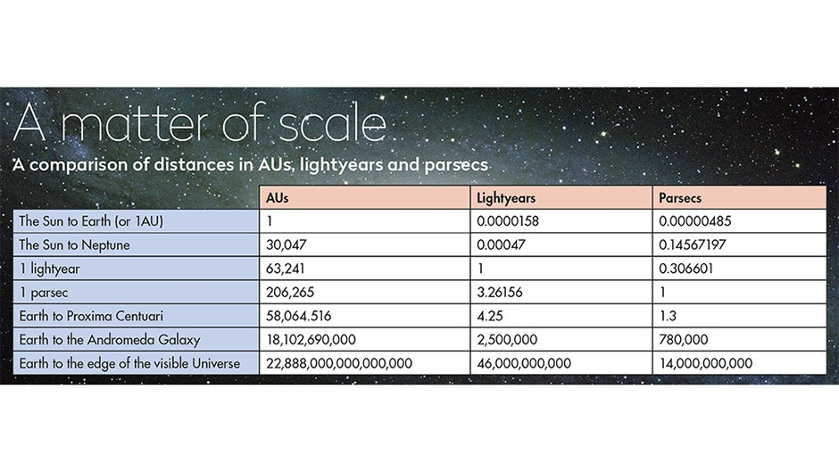Cosmic-scale