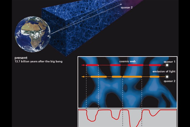 A representation of the technique used to probe the small-scale structure of the cosmic web using light from a rare quasar pair. Bottom right shows spectra containing information about the hydrogen gas the light has encountered, as well as the distance of that gas. Credit: Springel et al. (2005) (cosmic web) / J. Neidel, MPIA