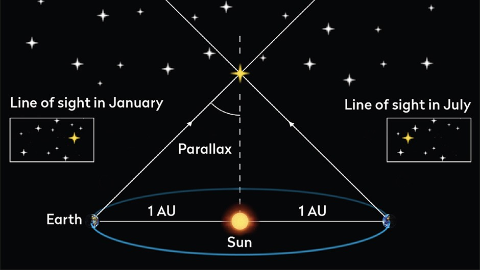 Known as parallax, the apparent shift in a star's position over time allows us to calculate its distance.