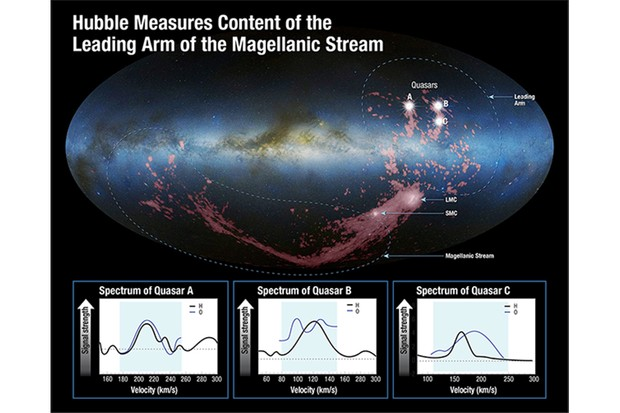 This image shows the Milky Way, with radio telescope images (pink) of the Magellanic Stream and the Leading Arm. Both structures consist of cosmic gas emanating from the Large and Small Magellanic Clouds. Image Credit: D. Nidever et al., NRAO/AUI/NSF and A. Mellinger, Leiden-Argentine-Bonn (LAB) Survey, Parkes Observatory, Westerbork Observatory, Arecibo Observatory, and A. Feild (STScI)