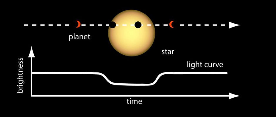 A NASA diagram showing the light curve of a planet passing in front of a starCredit: NASA Ames