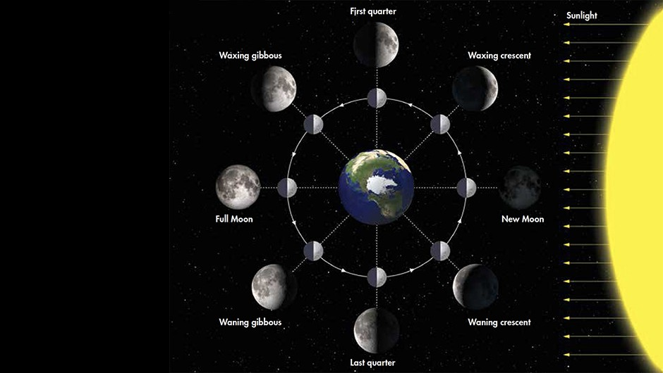 Lunar phases earth