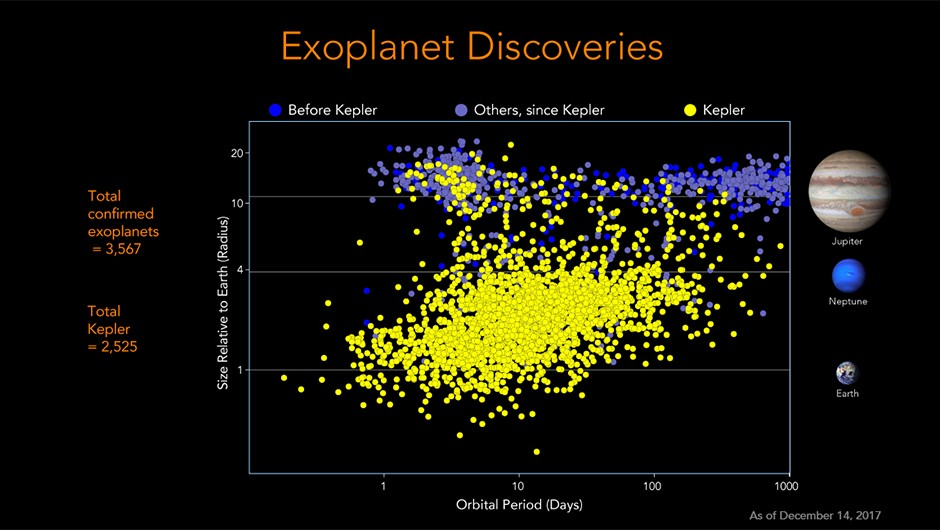 A NASA graphic showing the number of confirmed exoplanets discovered by KeplerCredit: NASA/Ames Research Center/Jessie Dotson and Wendy Stenzel