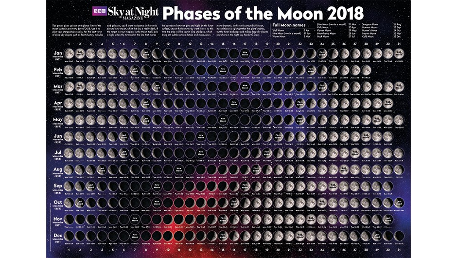 See if you can get your hands on a 'moon phases' poster. You'll find one free in the January or February issue of BBC Sky at Night Magazine every year.