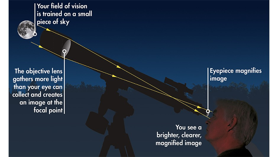 A telescope collects light; it's the eyepiece that magnifies the image that reaches our retinas