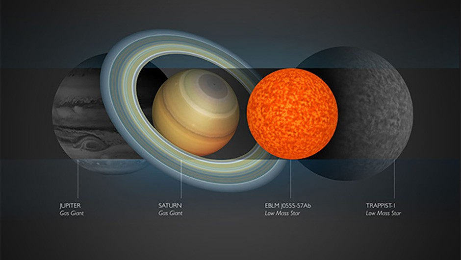 comparison of the sizes of small stars to the largest planets in our Solar System. EBLM J0555-57Ab, the newly found star, is only slightly larger than Saturn. Credit: Amanda Smith, University of Cambridge
