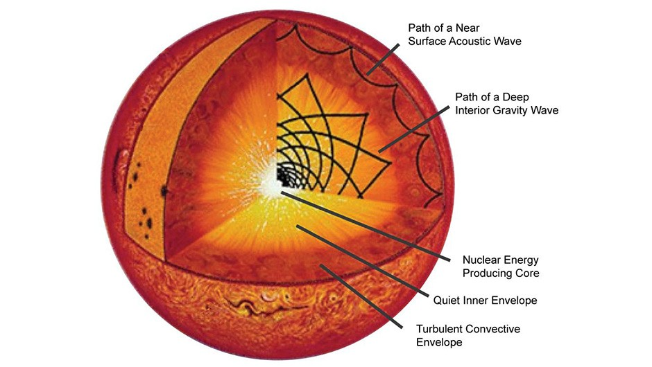 A cross section of the Sun's inner portions. Credit: Newton Science Magazine