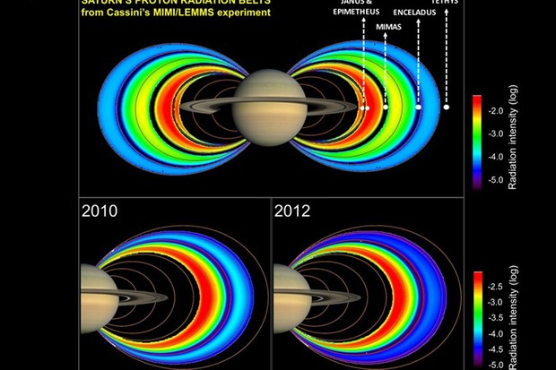 The intensity of the bands of radiation around Saturn dropped in 2012 much faster than would be expected if the solar wind was responsible. Image Credit: NASA/JPL/Space Science Institute