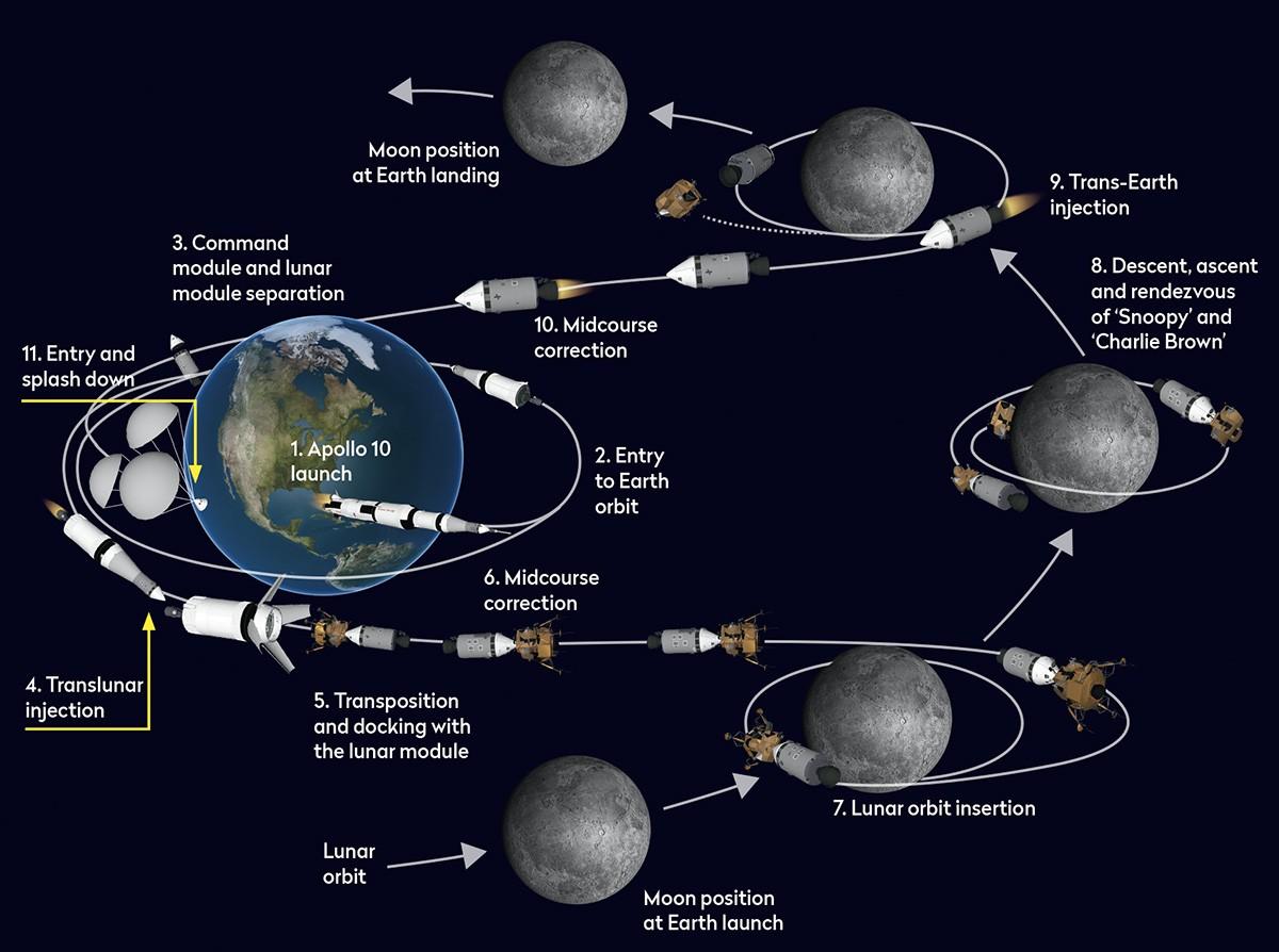 The story of Apollo 10 - skyatnightmagazine