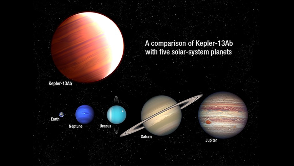 An illustration showing how Kepler-13Ab compares with the planets of our Solar System.NASA, ESA, and A. Feild (STScI)