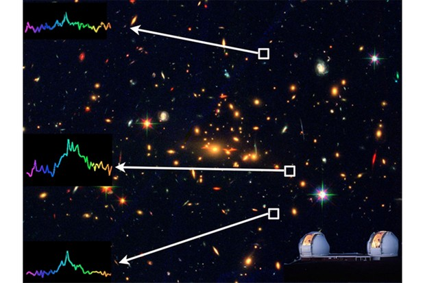A colour image of the cluster showing the three spectra of the gravitationally lensed images. The graphs show peaks at the same wavelength, indicating they all belong to the same source. Credit: BRADAC/HST/W. M. KECK OBSERVATORY