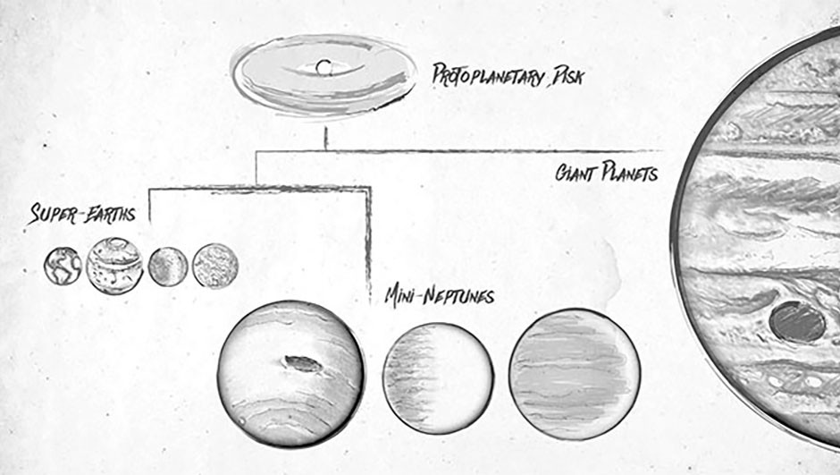An artist's sketch showing a family tree of exoplanets. Planets are formed in the protoplanetary discs surrounding young stars and can eventually grow to become super Earths, or even more massive, Jupiter-like planets.Credit: NASA/Kepler/Caltech (T. Pyle)