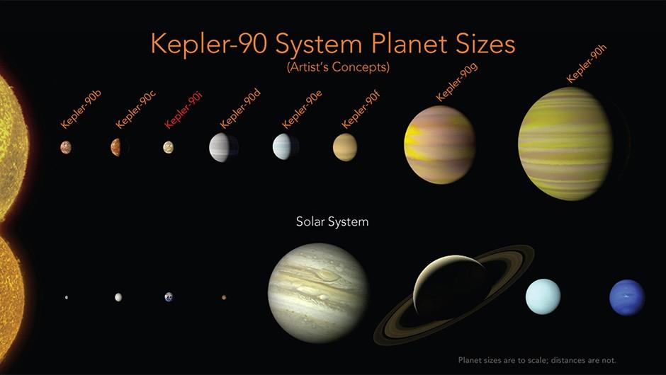 Artist's impression of the Kepler-90 system. Credit: NASA/Ames Research Center/Wendy Stenzel