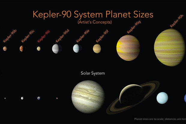 Artist's impression of the Kepler-90 system. Credit: NASA/Ames Research Center/Wendy Stenzel