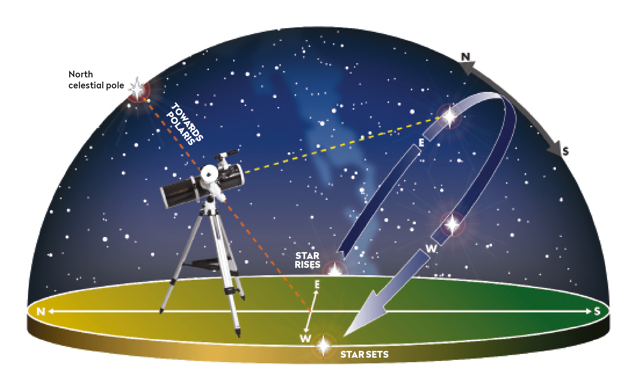 Aligned on the north celestial pole, an equatorial mount makes it easy to track stars as they move from east to west through the night.