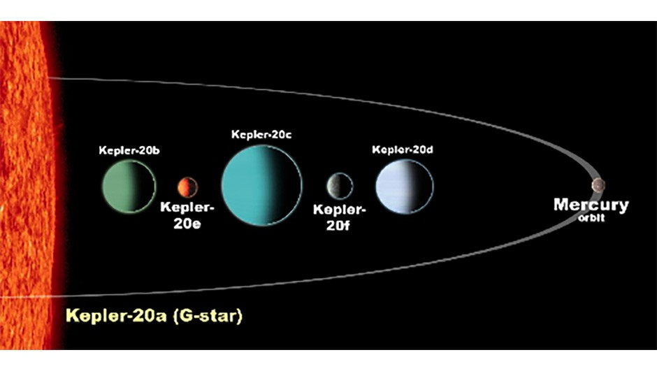The planetary system around Kepler-20a is very different from our own Solar SystemCredit: NASA/Ames/JPL-Caltech