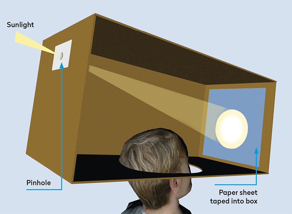 A simple cardboard box projector is easily made in which children can harmlessly observe the Sun.