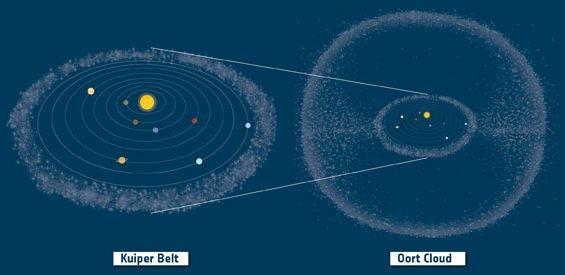 Kuiper_Belt_and_Oort_Cloud_in_context (1)