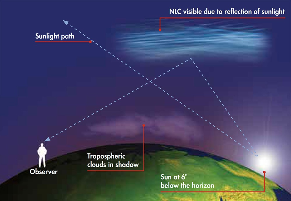 The science of NLCs. Credit: Steve Marsh / BBC Sky at Night Magazine
