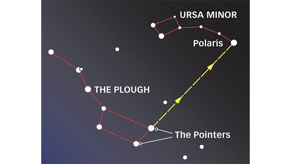 The best night-sky shape to use as a guide is the Plough: it's large, bright and visible year-round in the northern hemisphere. It has two stars called the 'pointers' that point to Polaris, the North Star. Polaris is almost exactly above Earth's axis at the North Pole, so doesn't move and shows which way is north.