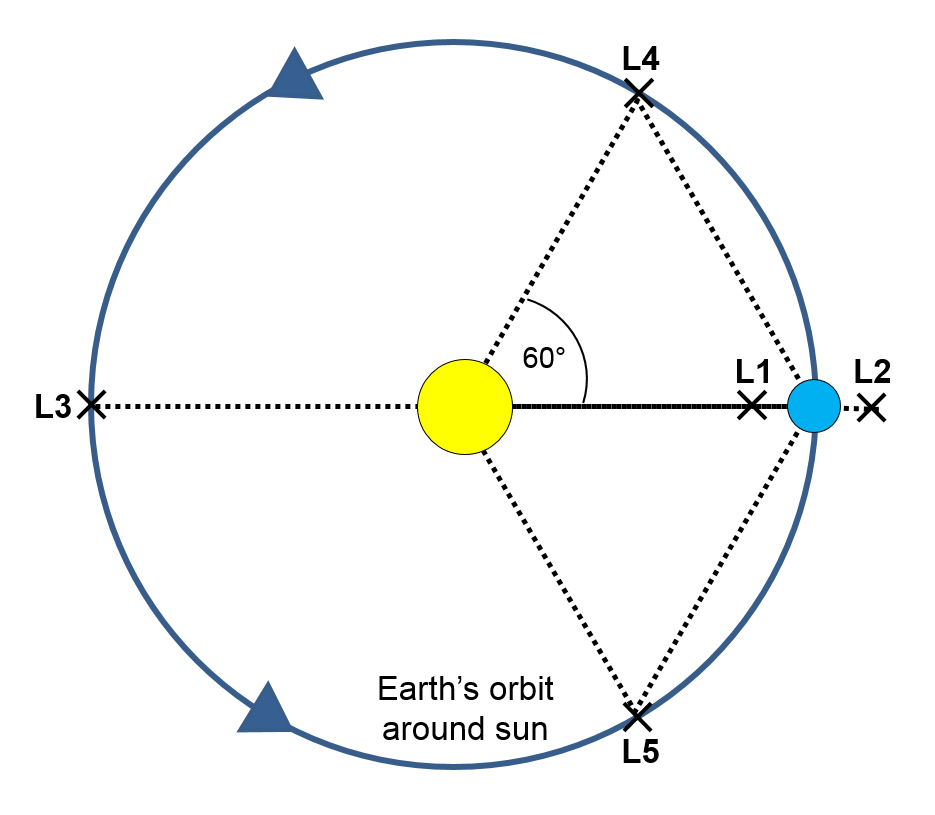 The Lagrange points
