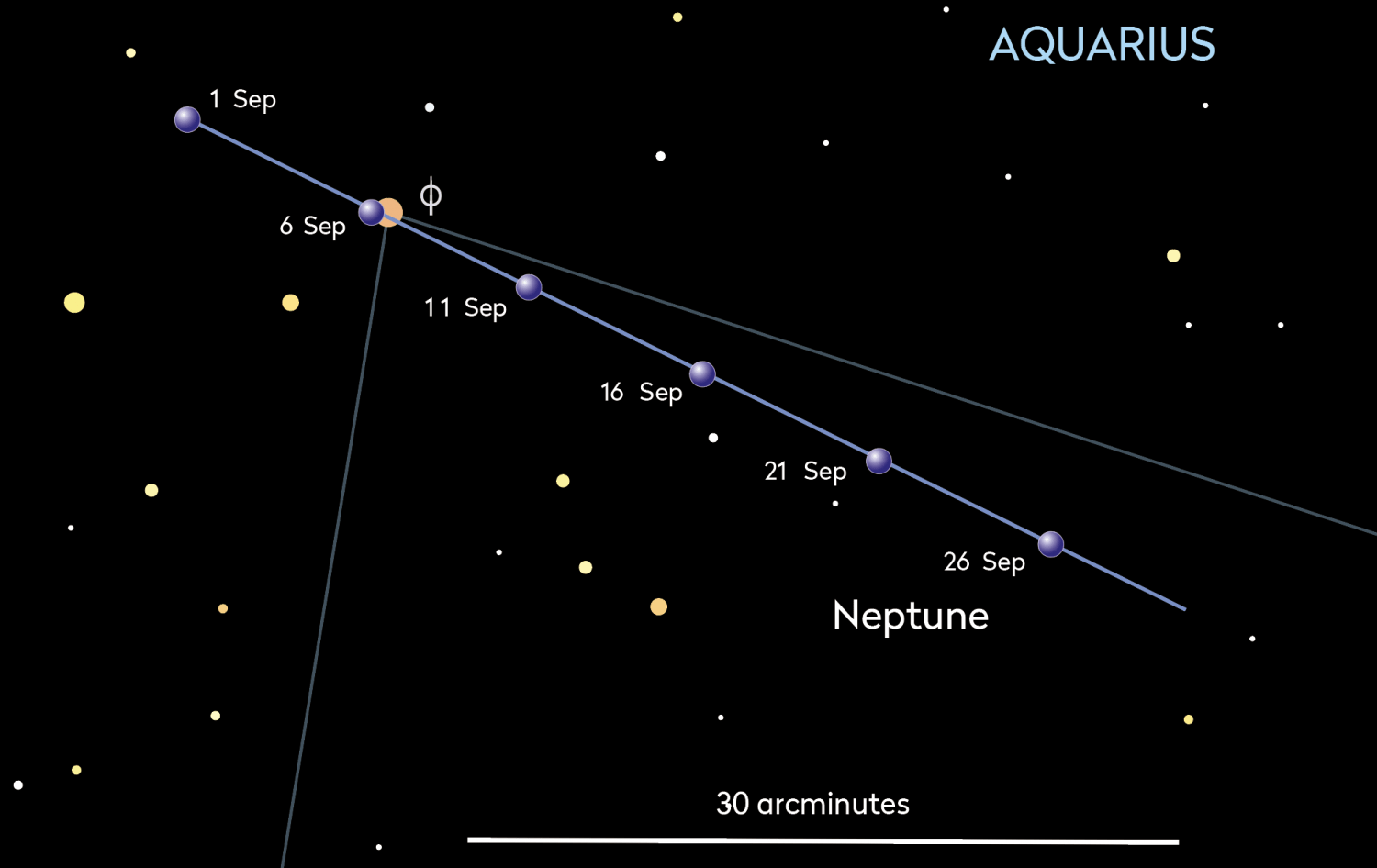 Neptune tracks through Aquarius, and passes close to the star Phi Aquarii on 5–6 Sep. Credit: Pete Lawrence