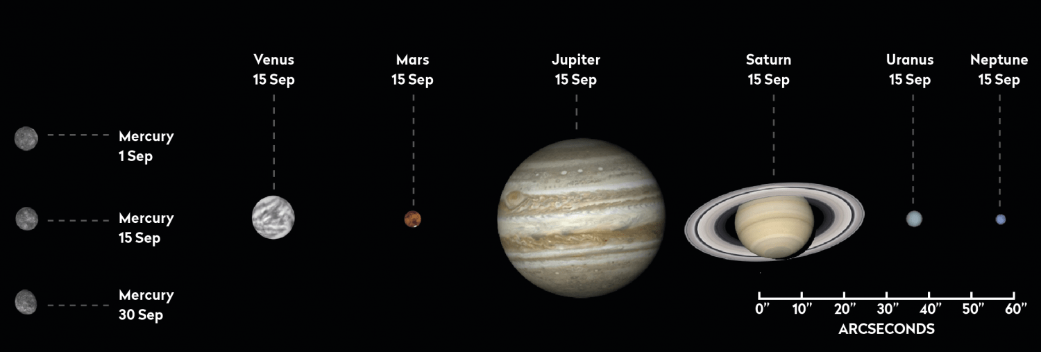 The phase and relative sizes of the planets in September 2019. Each planet is shown with south at the top, to show its orientation through a telescope. Credit: Pete Lawrence