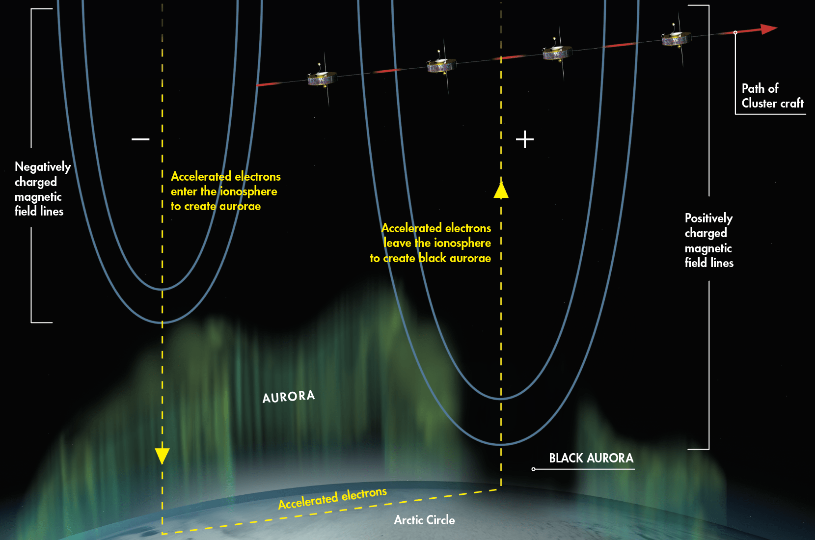 < Cluster detected the black aurora, a type of anti-aurora caused by particles leaving Earth's atmosphere.