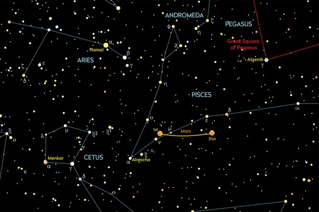 How to the see planets in October 2020. Mars lies in Pisces throughout the opposition period. Credit: Pete Lawrence