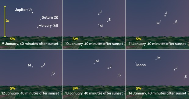 Þ Jupiter, Saturn and Mercury can be seen together in a lovely set of groupings, low in the southwest approximately 40 minutes after sunset, throughout the second week of January. Credit: Pete Lawrence