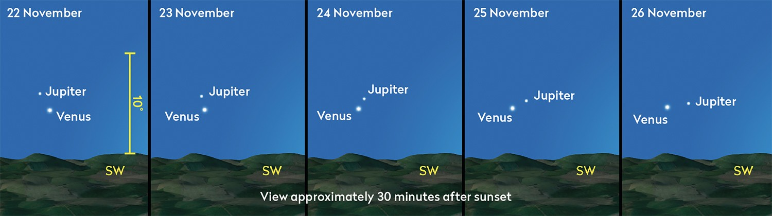 Although Venus and Jupiter often appear close together, it is unusual to see them so bright, at mag. –3.8 and mag. –1.7 respectively. Credit: Pete Lawrence