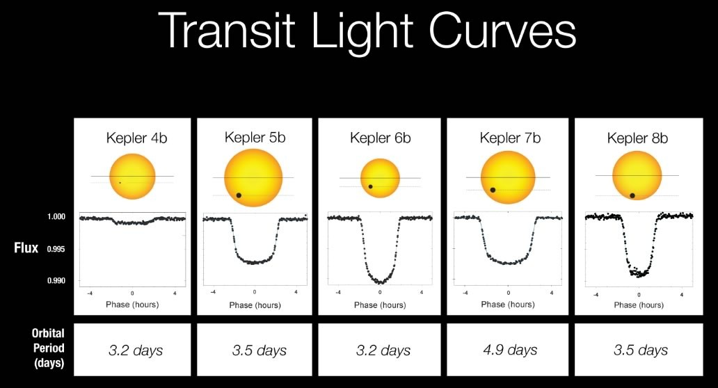 Light curve graphs of the first five exoplanets discovered by the Kepler space telescope. These dips in star brightness tell exoplanet-hunters there may be a large body passing in front of a star. Credit: NASA/Kepler Mission
