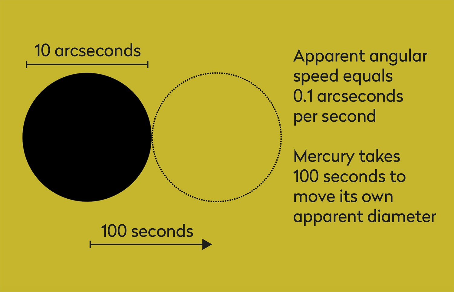 How to photograph the transit of Mercury. Credit: Pete Lawrence