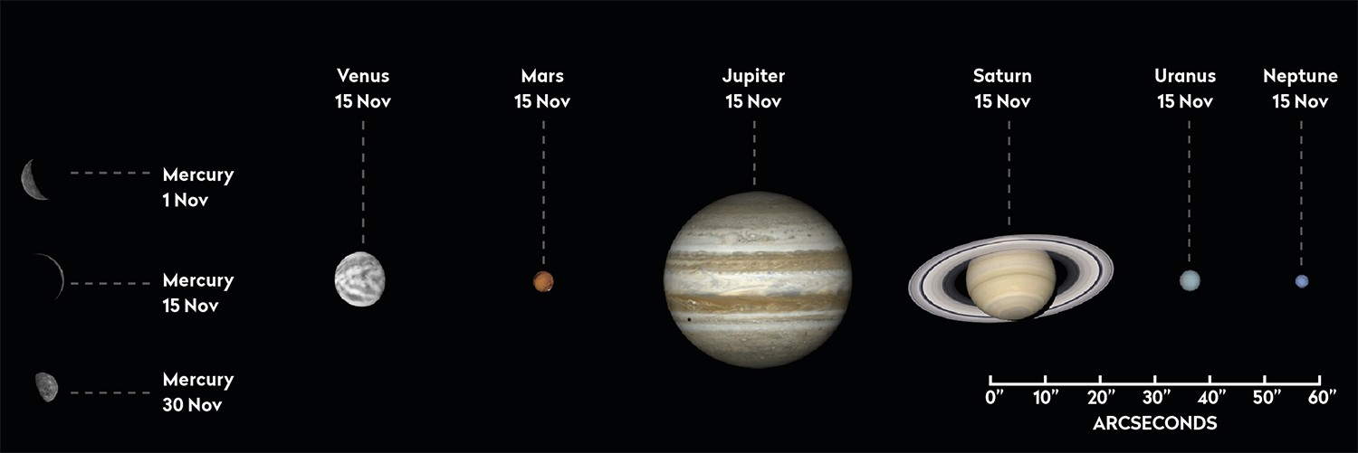 The phase and relative sizes of the planets this month. Each planet is shown with south at the top, to show its orientation through a telescope. Credit: Pete Lawrence