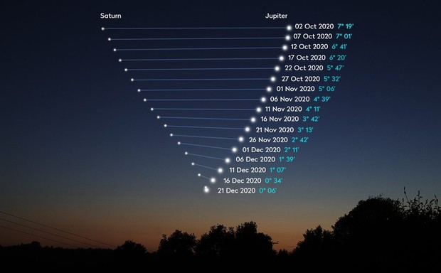 Great Conjunction of Jupiter and Saturn, 21 December 2020 -  skyatnightmagazine