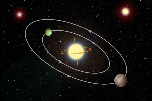 The planets that orbit a backward-spinning star