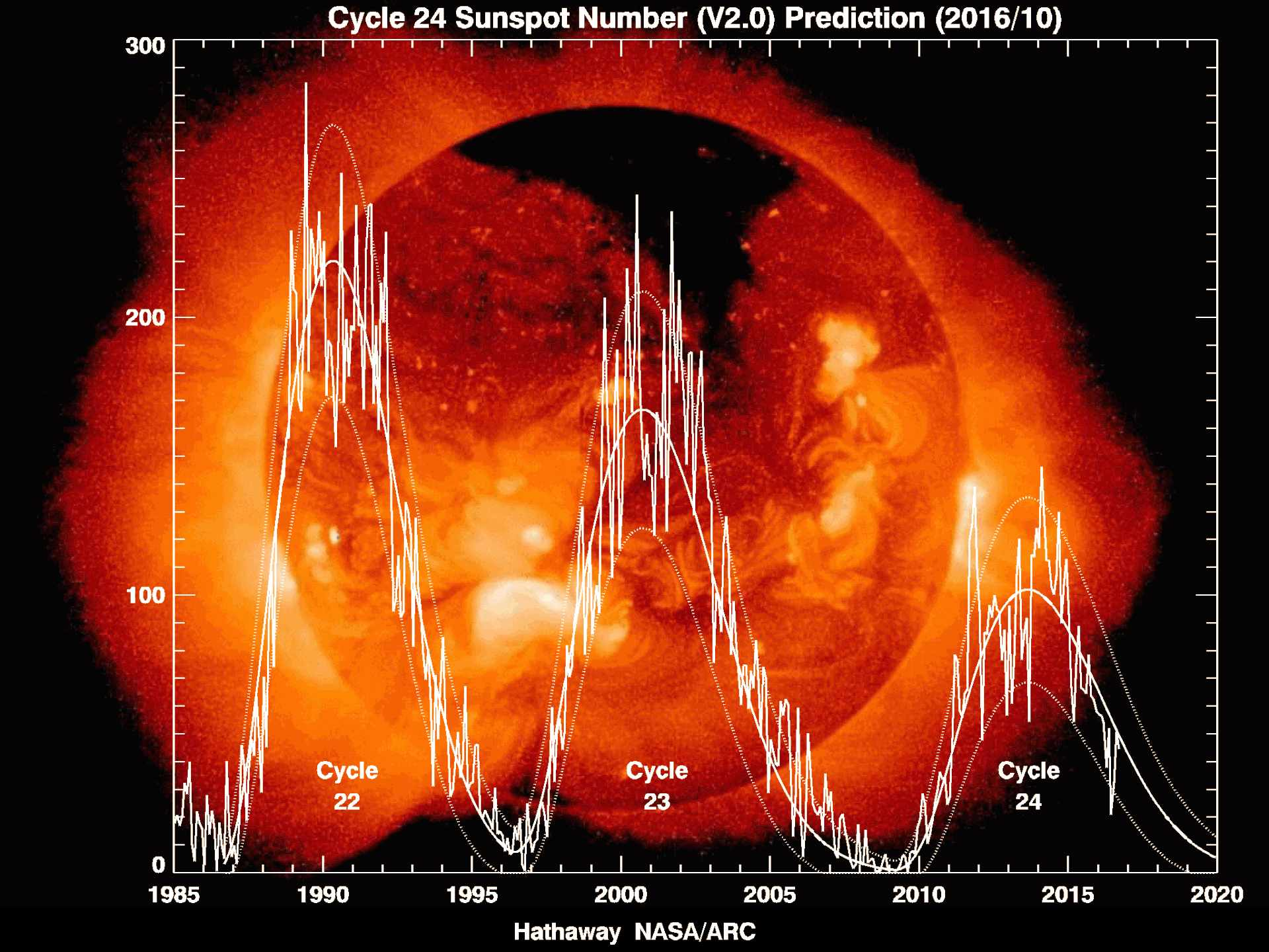 Podcast: Will solar activity threaten future space missions?