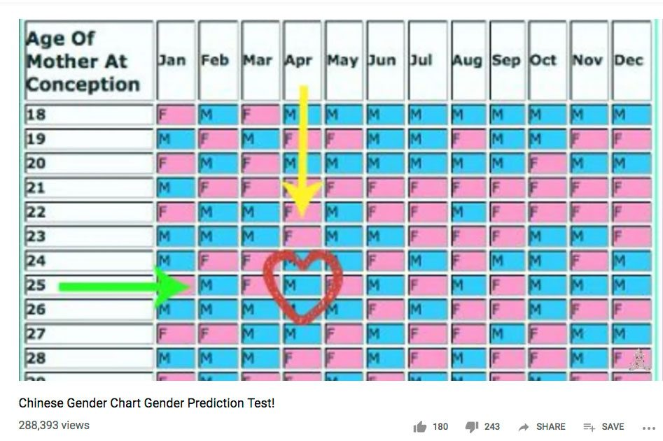 How does the chinese gender chart work
