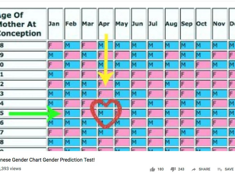 Chinese Gender Prediction Chart Can It Predict Your Baby S Sex Madeformums