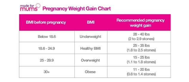 weight-gain-in-pregnancy_27679