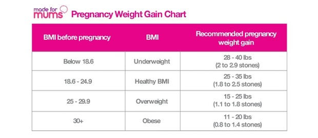 How much pregnancy weight will I put on: charts, calculator and expert  advice - MadeForMums