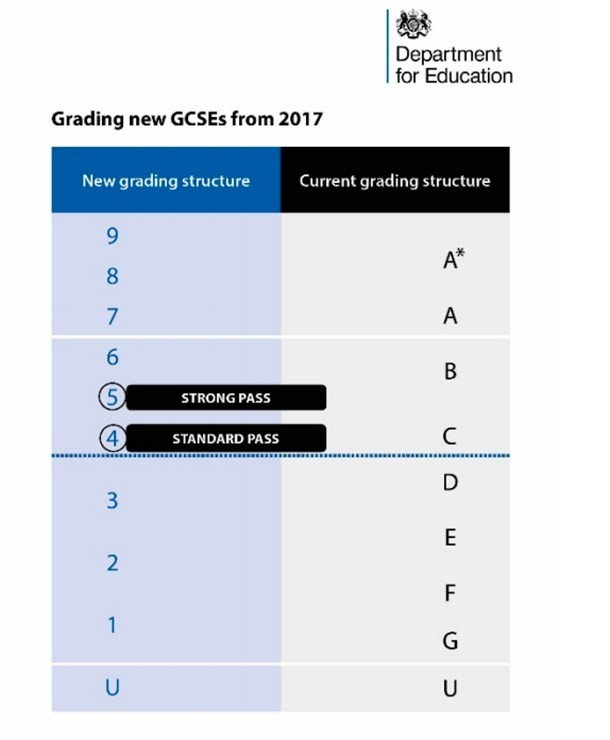 New grades for GCSEs